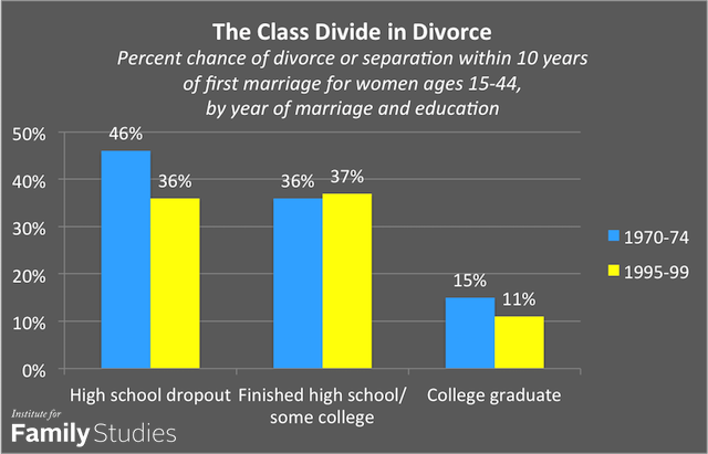 an analysis of divorce in marriage