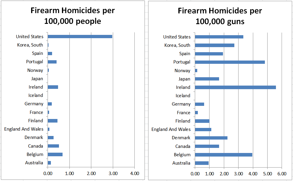 Firearm Rate Comparison