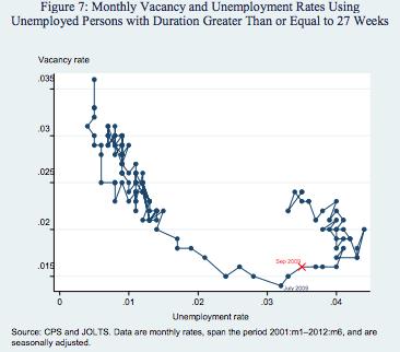 2013 03 11 Unemployment Chart