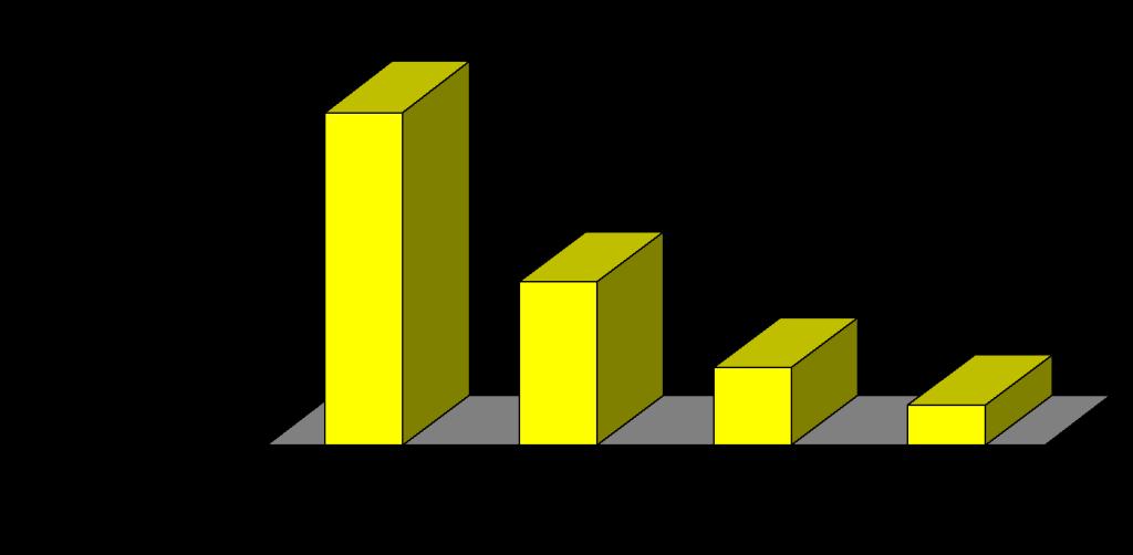Per Capita Income and Economic Freedom