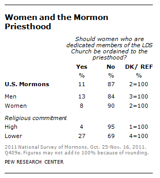 2014-01-13 Female Ordination Poll