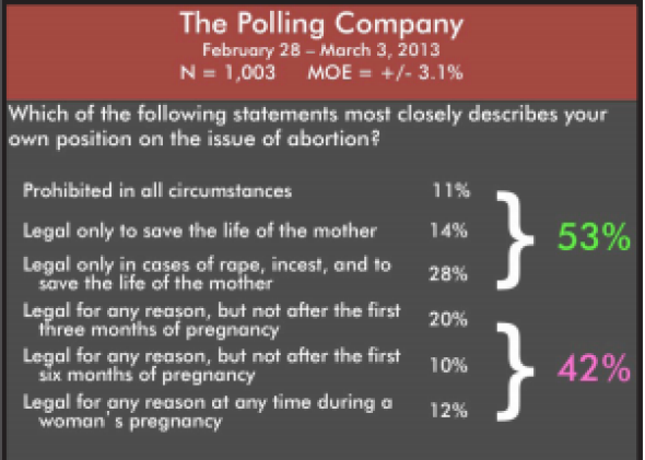 polling data consistently shows americans oppose most or all  polling data consistently shows americans oppose most or all abortions