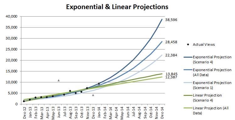 Chart 05 - Linear vs Exponential Projections