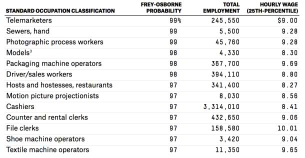 2014-04-08 Minimum Wage Jobs