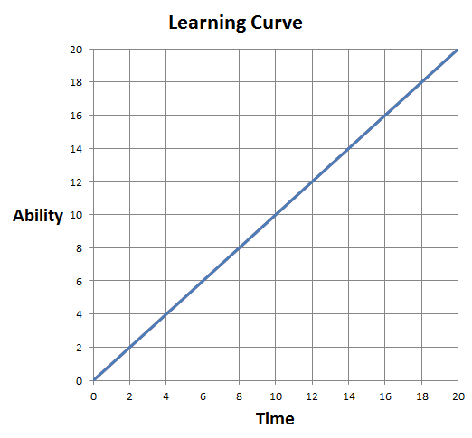 Basic Learning Curve