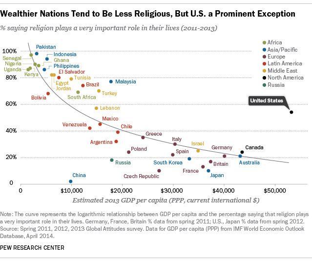 912 - Religiosity vs GDP