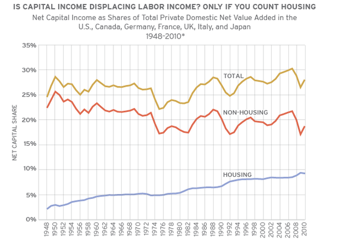 920 - Income Inequality and Housing