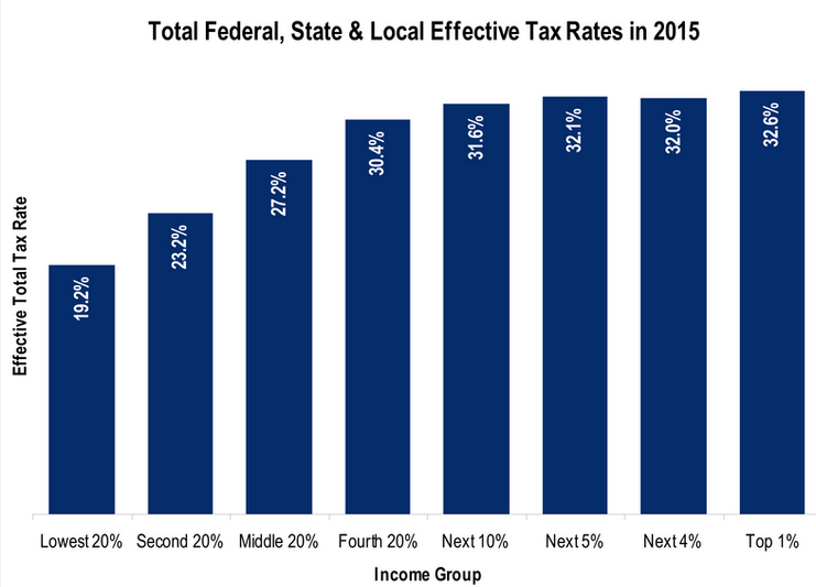 885 - Effective Tax Rates