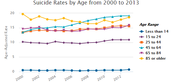 886 - Suicide Rates by Age