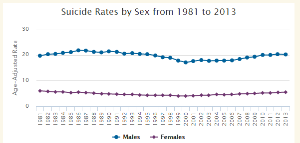 888 - Suicide Rate by Gender