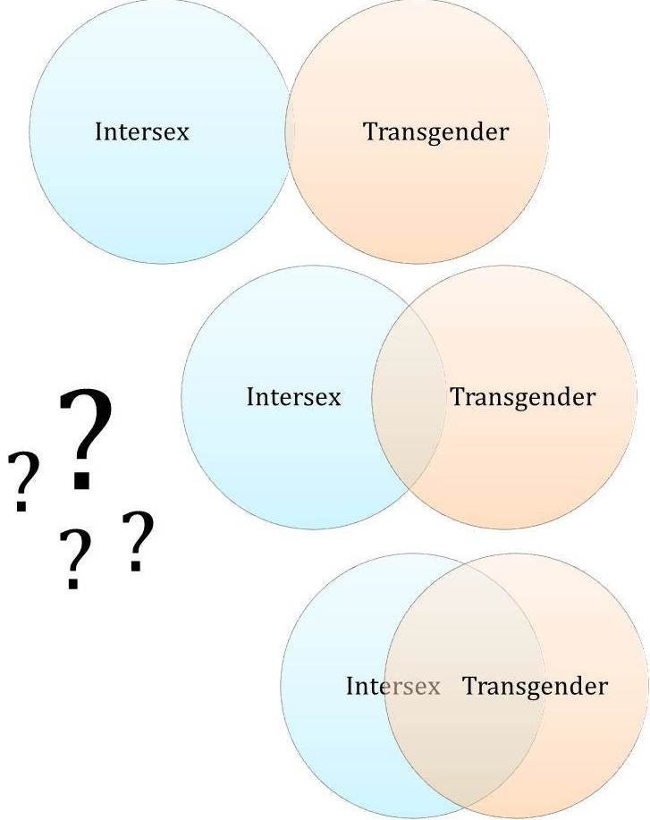 intersex vs trans venn diagrams